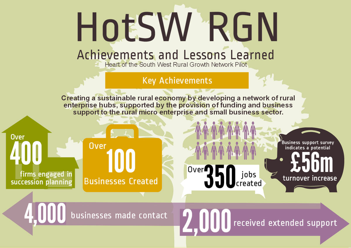Hot SW RGN infographic